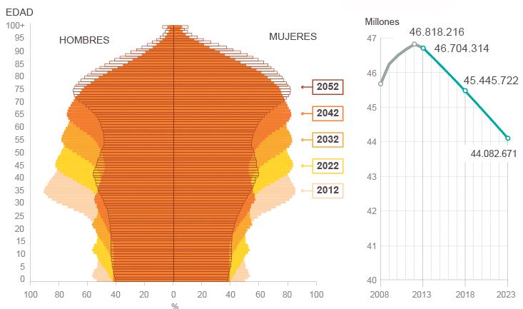 Piramide de Evolución poblacional